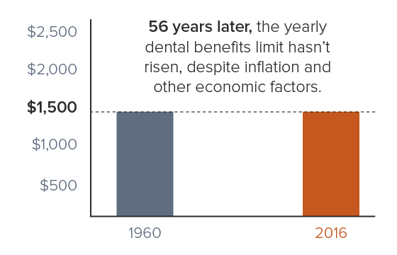 The yearly spending limits for dental insurance have not increased since 1960